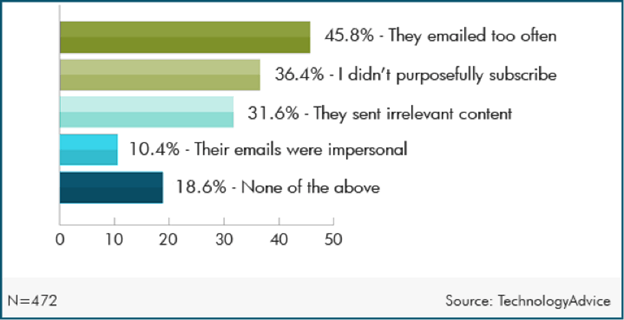 email unsubscribe